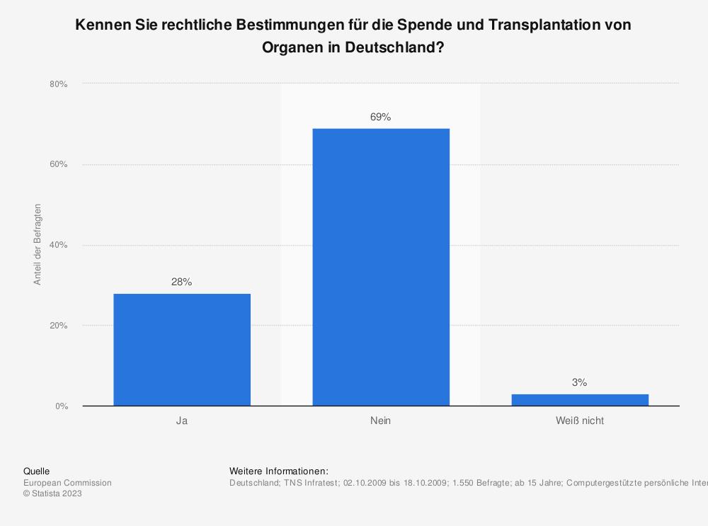 Statistik: Kennen Sie rechtliche Bestimmungen für die Spende und Transplantation von Organen in Deutschland? | Statista