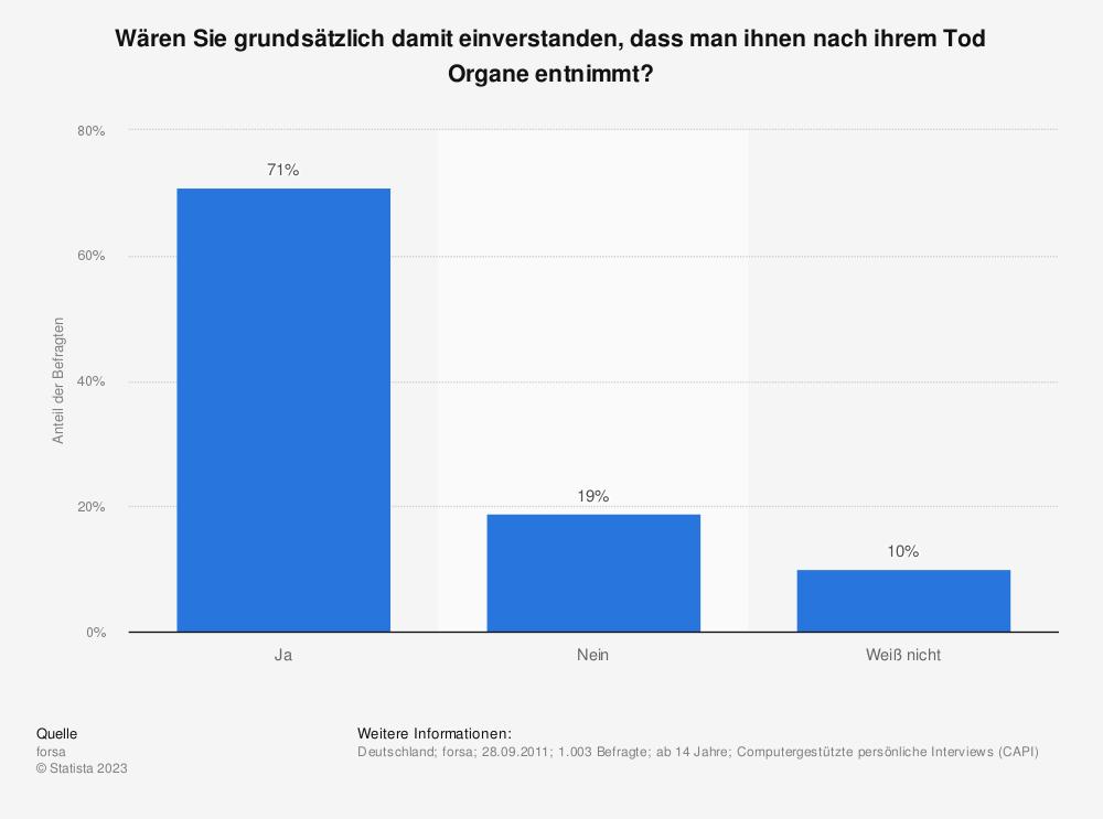 Statistik: Wären Sie grundsätzlich damit einverstanden, dass man ihnen nach ihrem Tod Organe entnimmt? | Statista