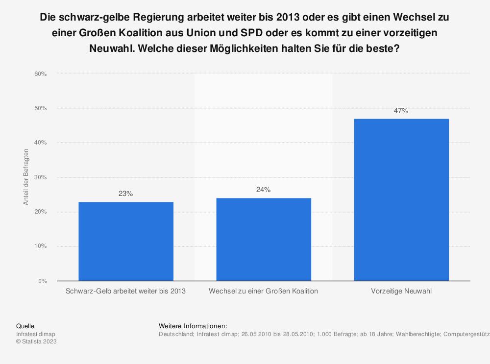 Statistik: Die schwarz-gelbe Regierung arbeitet weiter bis 2013 oder es gibt einen Wechsel zu einer Großen Koalition aus Union und SPD oder es kommt zu einer vorzeitigen Neuwahl. Welche dieser Möglichkeiten halten Sie für die beste? | Statista