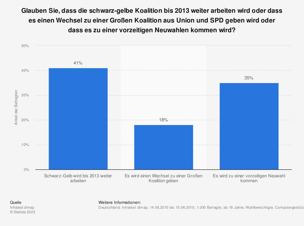 Statistik: Glauben Sie, dass die schwarz-gelbe Koalition bis 2013 weiter arbeiten wird oder dass es einen Wechsel zu einer Großen Koalition aus Union und SPD geben wird oder dass es zu einer vorzeitigen Neuwahlen kommen wird? | Statista