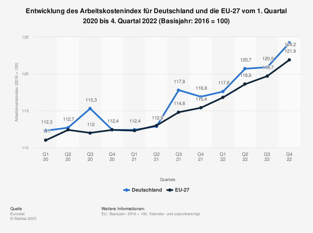 Statistik: Entwicklung des Arbeitskostenindex für Deutschland und die EU-27 vom 1. Quartal 2018 bis 3. Quartal 2020 (Basisjahr: 2016 = 100) | Statista