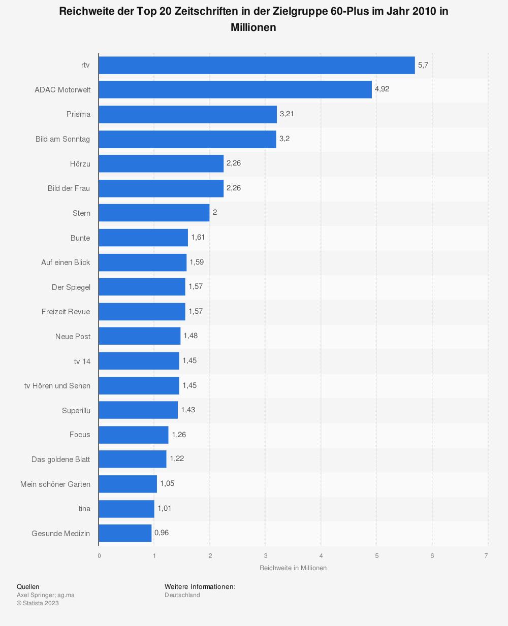 Statistik: Reichweite der Top 20 Zeitschriften in der Zielgruppe 60-Plus im Jahr 2010 in Millionen | Statista