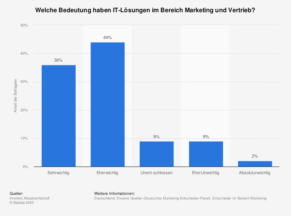 Statistik: Welche Bedeutung haben IT-Lösungen im Bereich Marketing und Vertrieb? | Statista