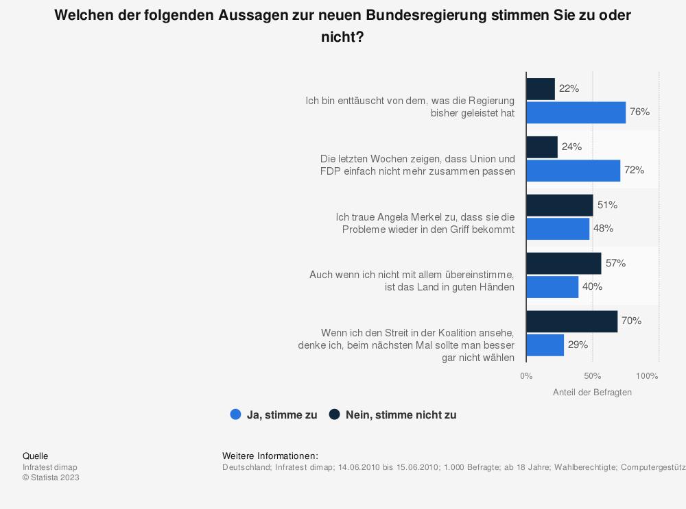 Statistik: Welchen der folgenden Aussagen zur neuen Bundesregierung stimmen Sie zu oder nicht? | Statista