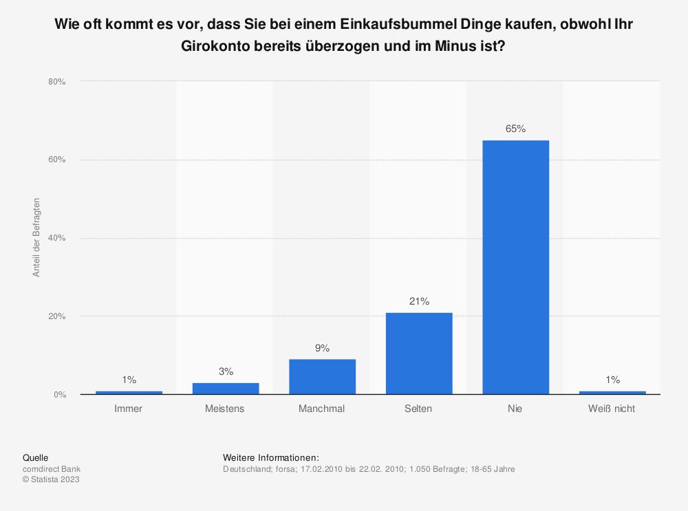 Statistik: Wie oft kommt es vor, dass Sie bei einem Einkaufsbummel Dinge kaufen, obwohl Ihr Girokonto bereits überzogen und im Minus ist?   Statista