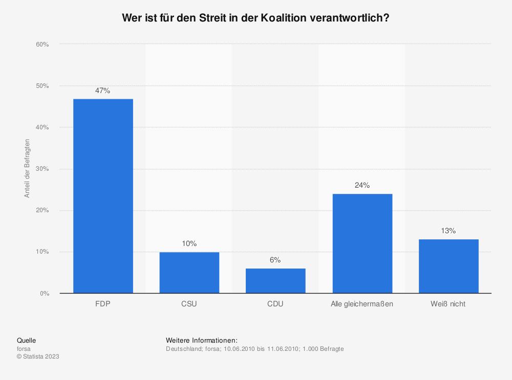 Statistik: Wer ist für den Streit in der Koalition verantwortlich? | Statista