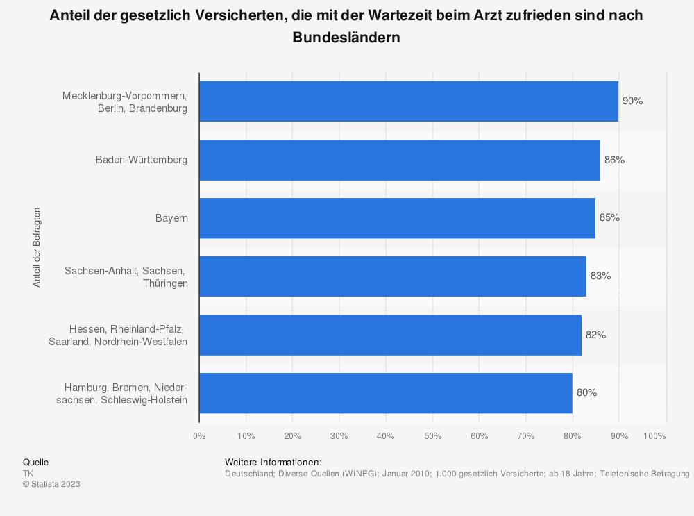 Statistik: Anteil der gesetzlich Versicherten, die mit der Wartezeit beim Arzt zufrieden sind nach Bundesländern | Statista