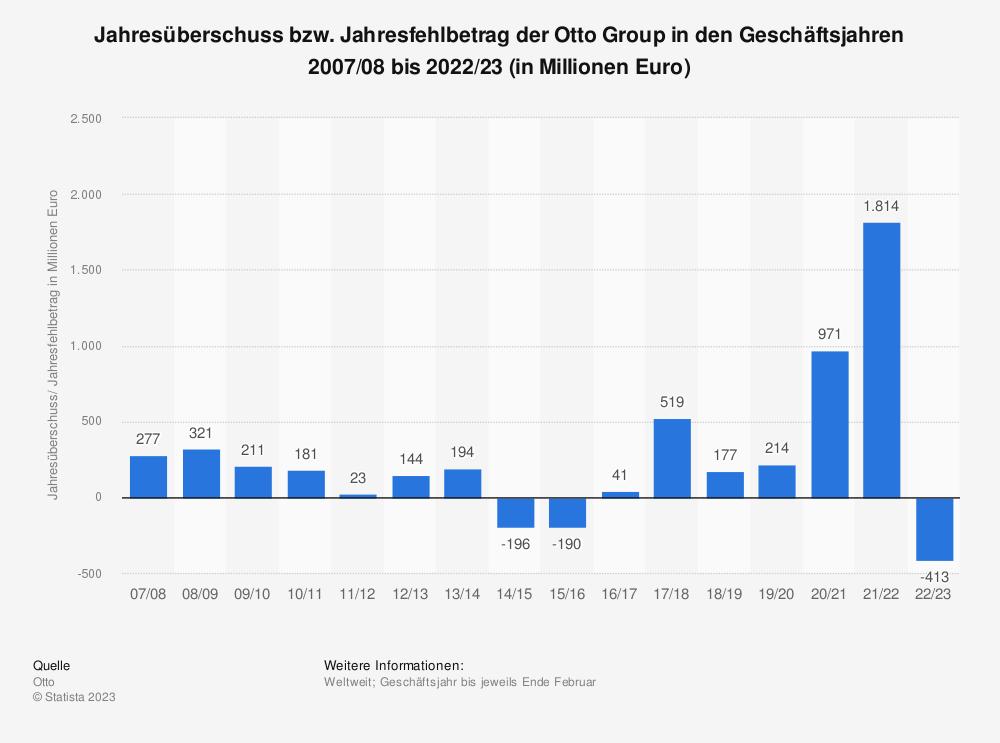 Statistik: Jahresüberschuss bzw. Jahresfehlbetrag der Otto Group in den Geschäftsjahren 2007/08 bis 2018/19 (in Millionen Euro) | Statista
