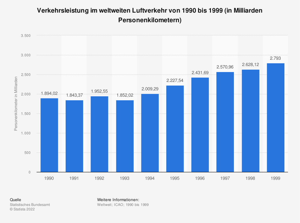 Statistik: Verkehrsleistung im weltweiten Luftverkehr von 1990 bis 1999 (in Milliarden Personenkilometern) | Statista