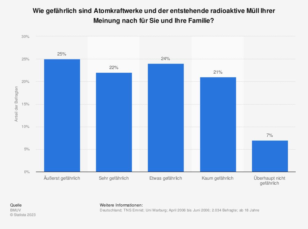 Statistik: Wie gefährlich sind Atomkraftwerke und der entstehende radioaktive Müll Ihrer Meinung nach für Sie und Ihre Familie?   Statista