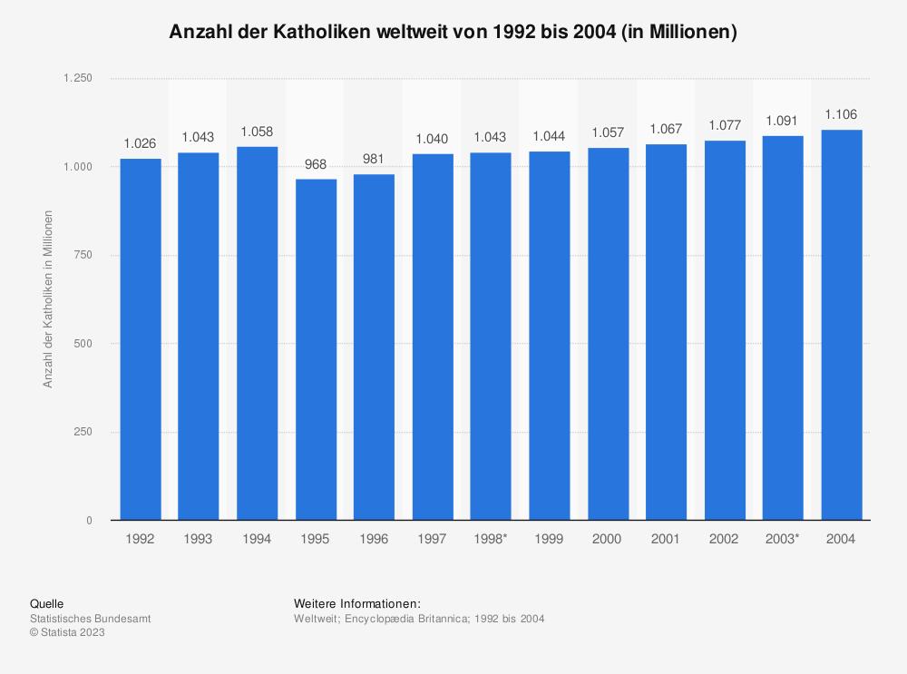 Statistik: Anzahl der Katholiken weltweit von 1992 bis 2004 (in Millionen) | Statista