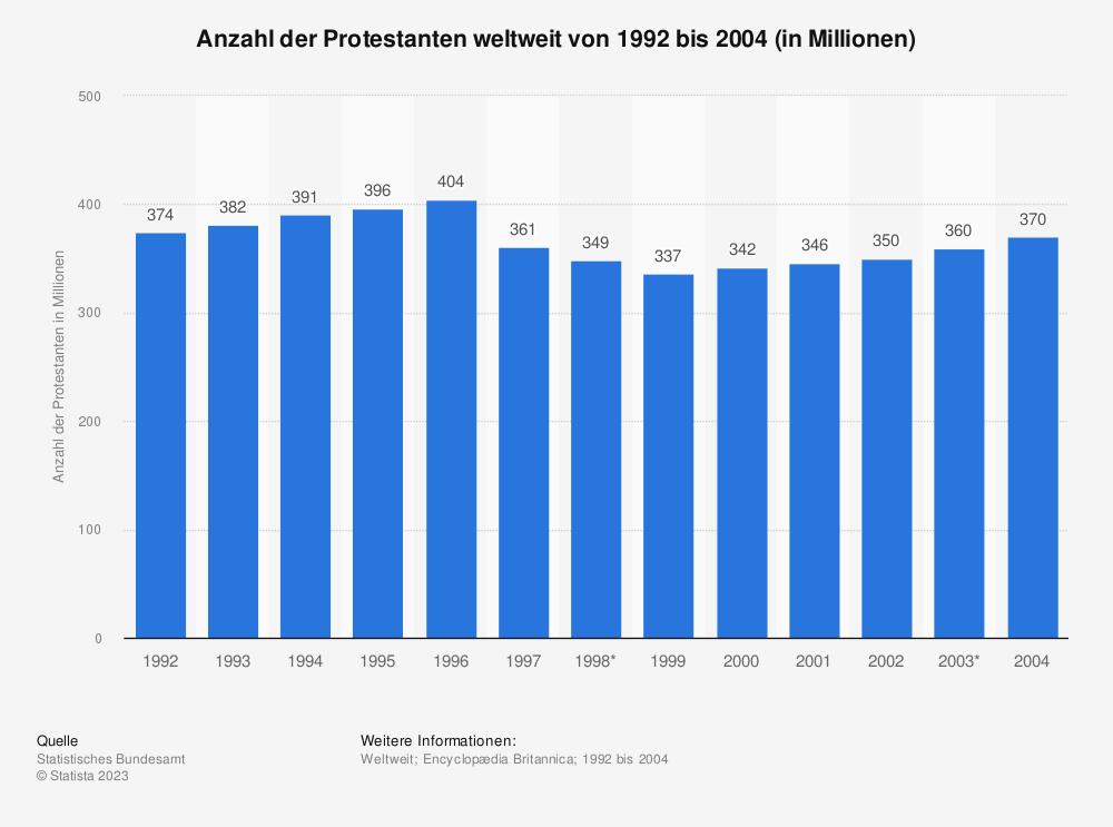 Statistik: Anzahl der Protestanten weltweit von 1992 bis 2004 (in Millionen) | Statista