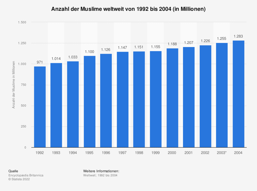 Statistik: Anzahl der Muslime weltweit von 1992 bis 2004 (in Millionen) | Statista