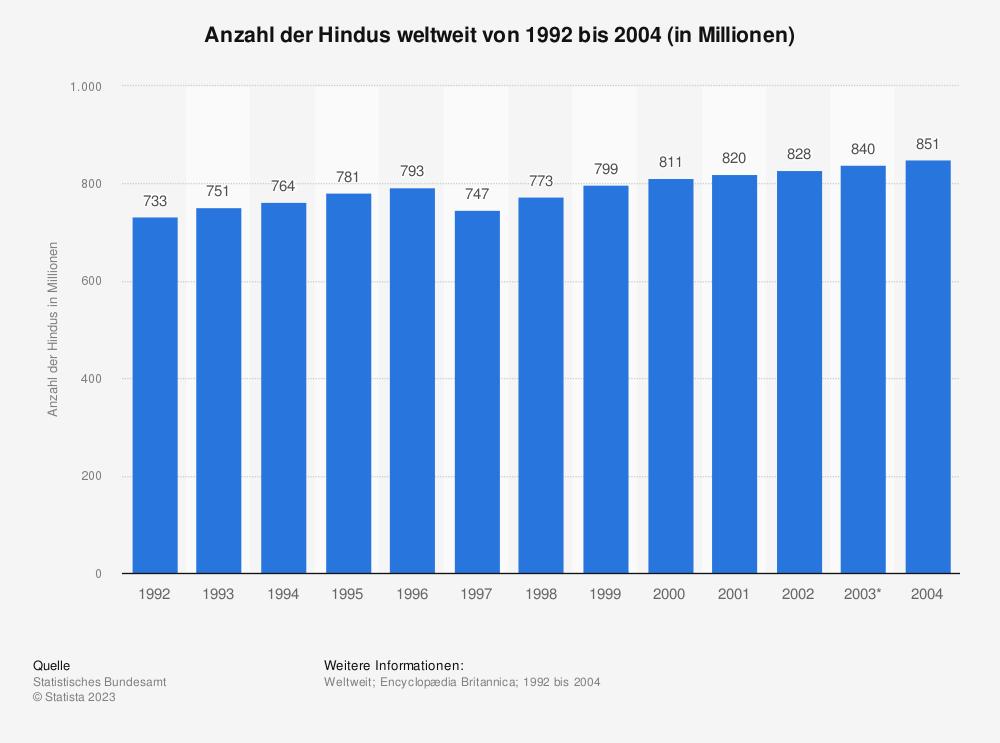 Statistik: Anzahl der Hindus weltweit von 1992 bis 2004 (in Millionen) | Statista