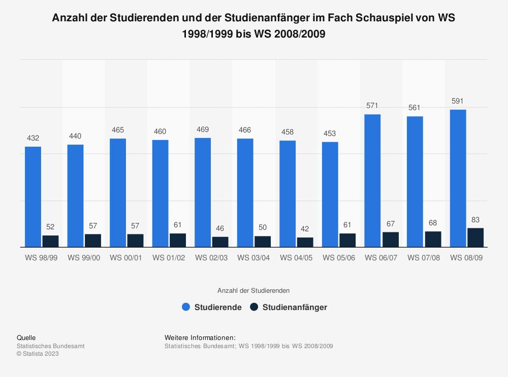 Statistik: Anzahl der Studierenden und der Studienanfänger im Fach Schauspiel von WS 1998/1999 bis WS 2008/2009 | Statista