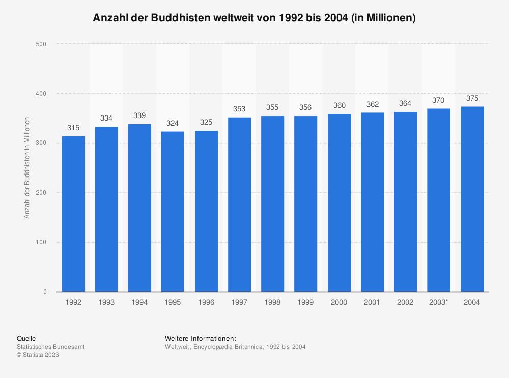 Statistik: Anzahl der Buddhisten weltweit von 1992 bis 2004 (in Millionen) | Statista