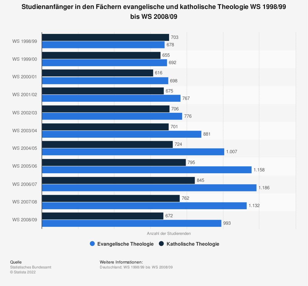 Statistik: Studienanfänger in den Fächern evangelische und katholische Theologie WS 1998/99 bis WS 2008/09 | Statista