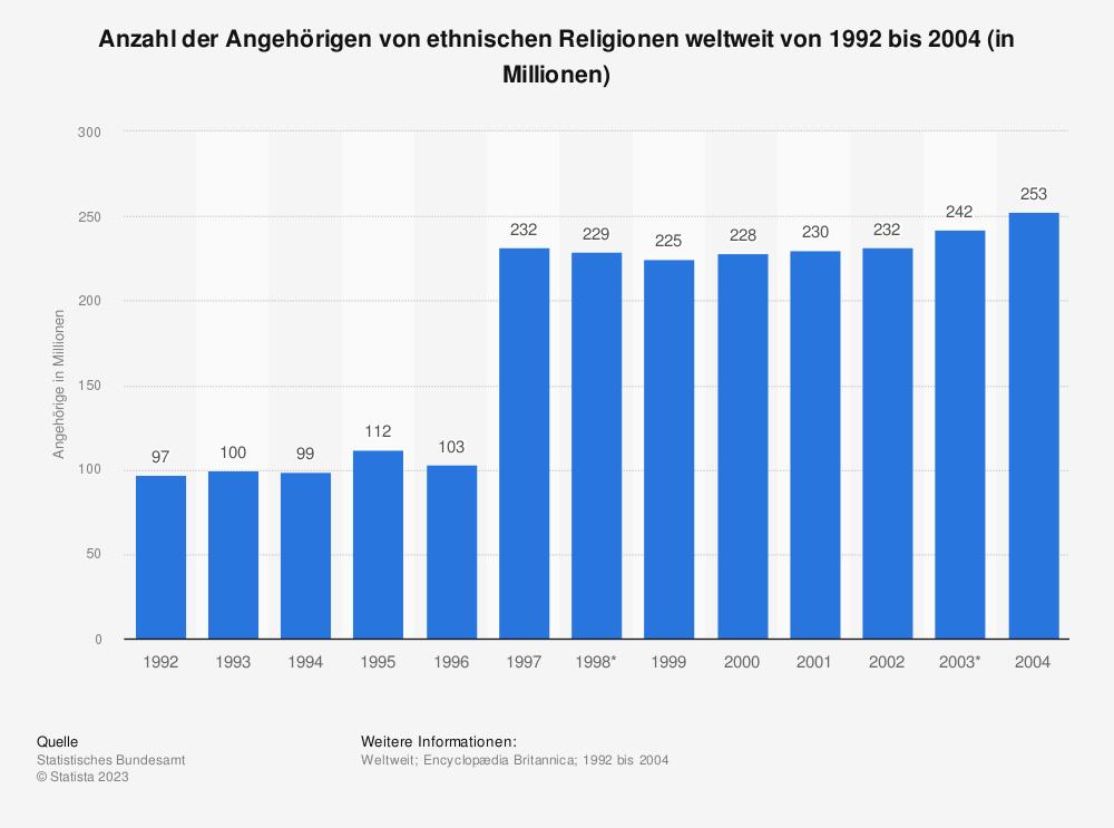 Statistik: Anzahl der Angehörigen von ethnischen Religionen weltweit von 1992 bis 2004 (in Millionen) | Statista