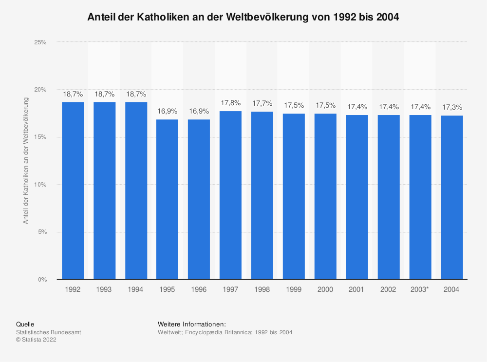 Statistik: Anteil der Katholiken an der Weltbevölkerung von 1992 bis 2004 | Statista