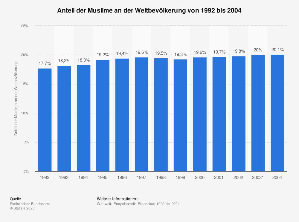 Statistik: Anteil der Muslime an der Weltbevölkerung von 1992 bis 2004 | Statista