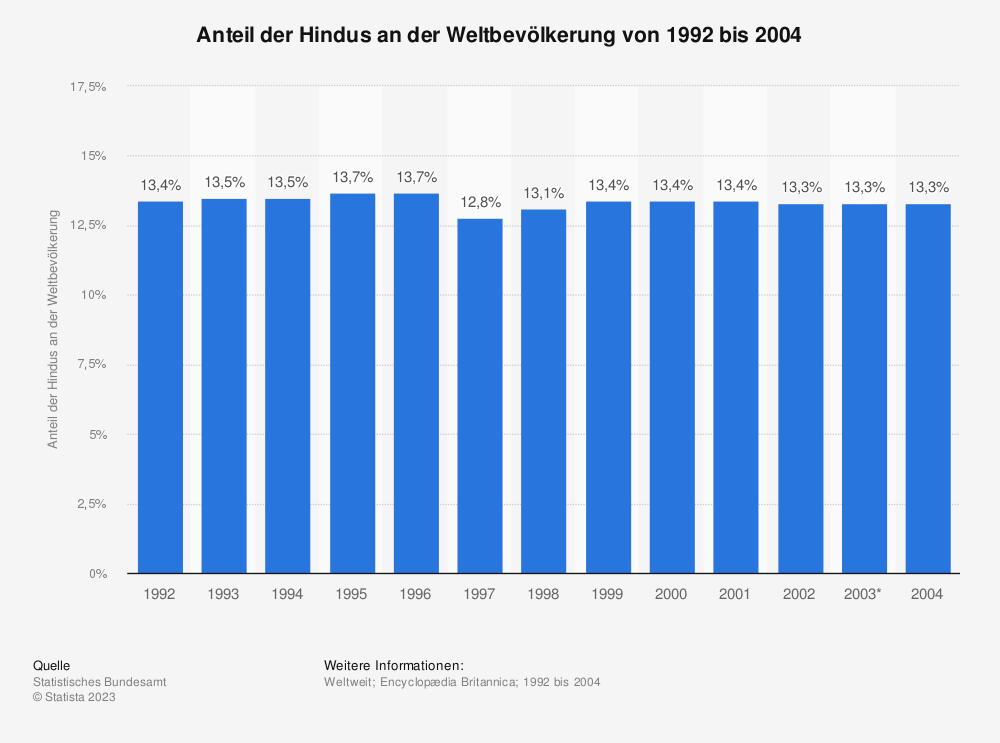 Statistik: Anteil der Hindus an der Weltbevölkerung von 1992 bis 2004 | Statista