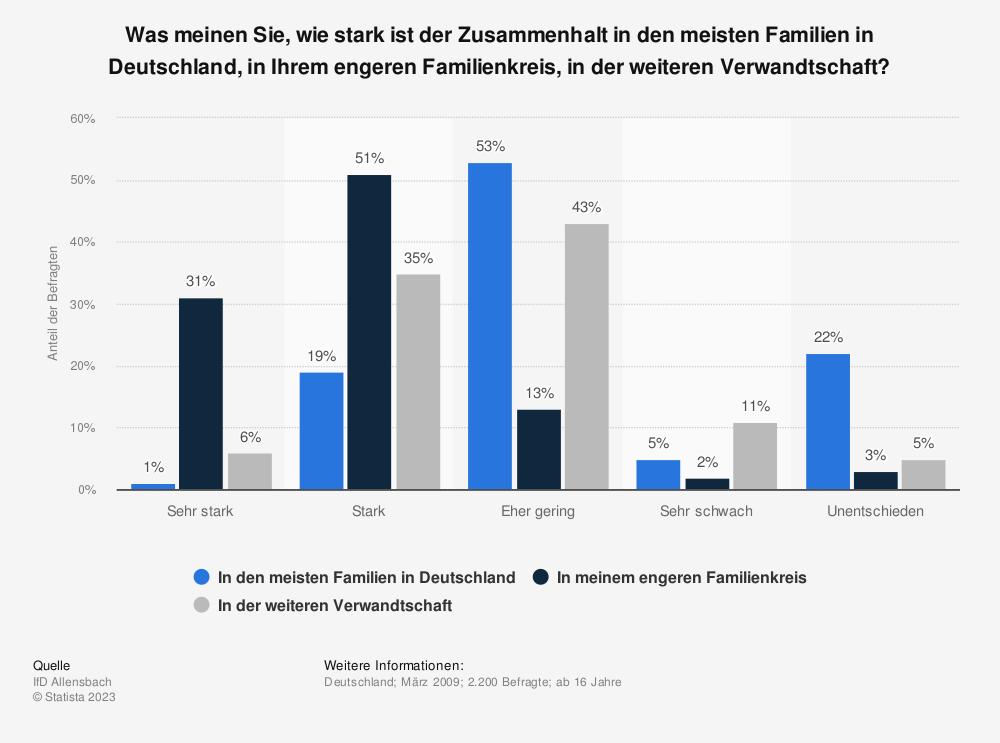 Statistik: Was meinen Sie, wie stark ist der Zusammenhalt in den meisten Familien in Deutschland, in Ihrem engeren Familienkreis, in der weiteren Verwandtschaft?   Statista