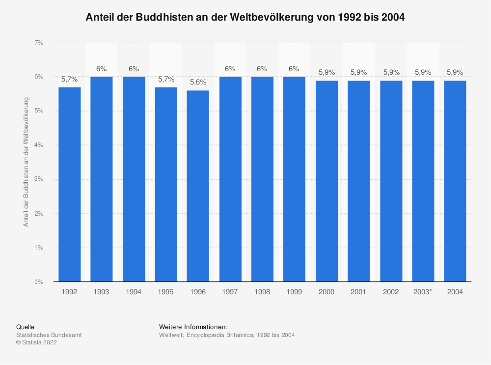 Statistik: Anteil der Buddhisten an der Weltbevölkerung von 1992 bis 2004 | Statista