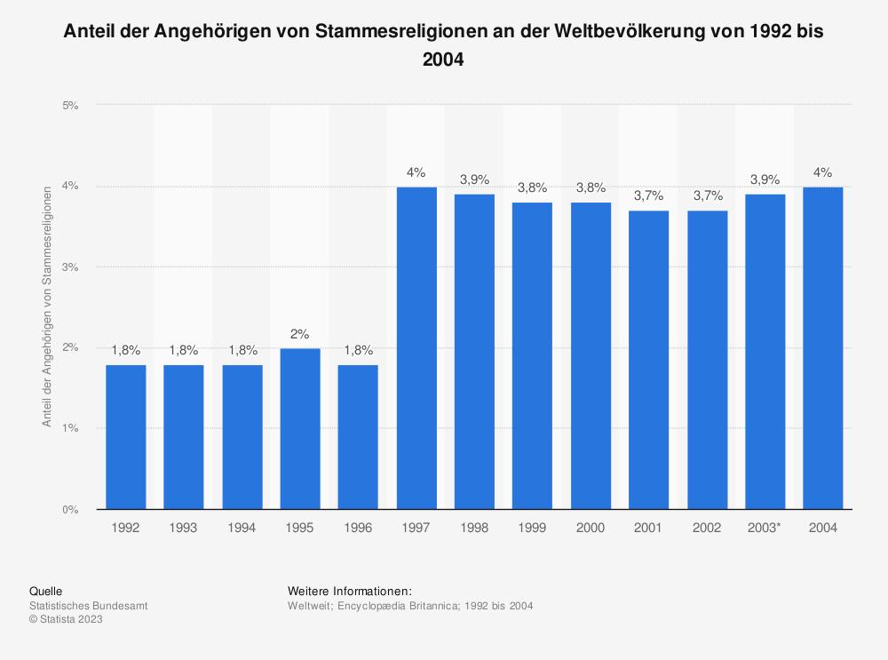 Statistik: Anteil der Angehörigen von Stammesreligionen an der Weltbevölkerung von 1992 bis 2004 | Statista