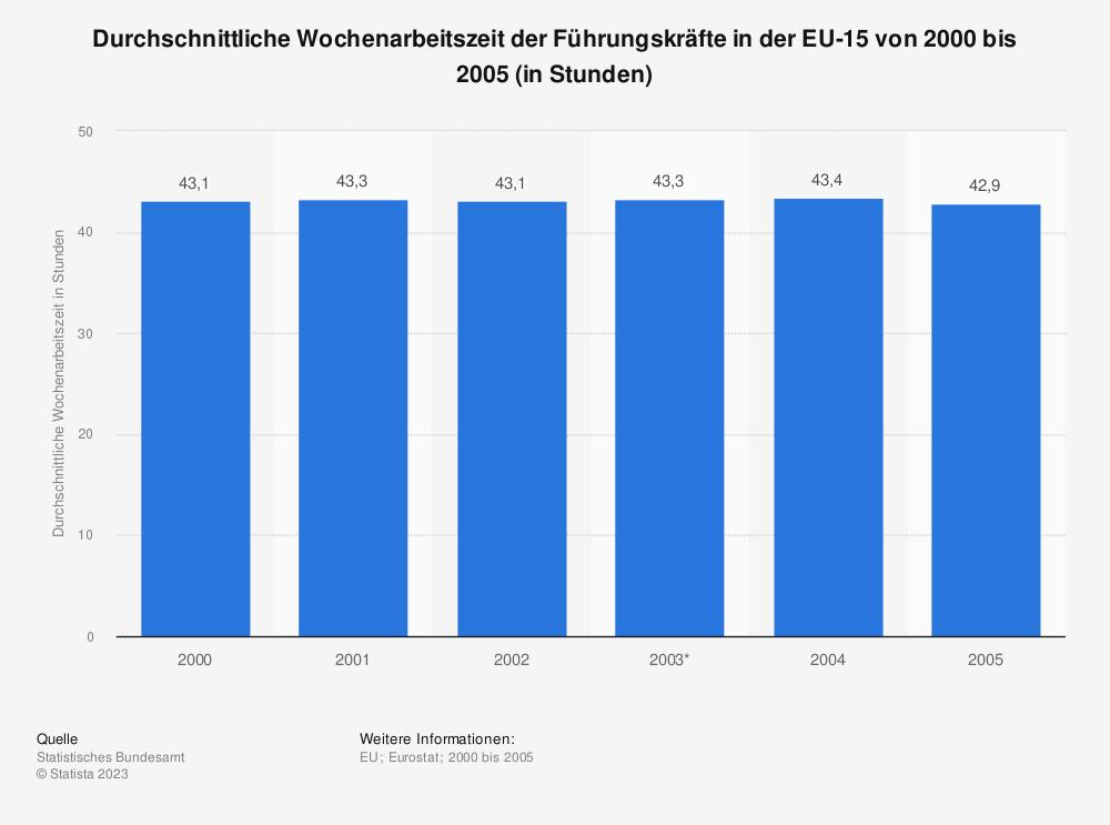 Statistik: Durchschnittliche Wochenarbeitszeit der Führungskräfte in der EU-15 von 2000 bis 2005 (in Stunden) | Statista