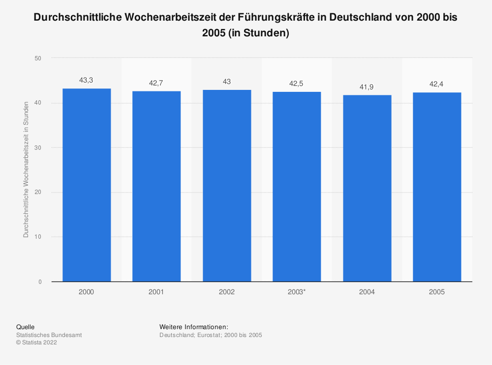 Statistik: Durchschnittliche Wochenarbeitszeit der Führungskräfte in Deutschland von 2000 bis 2005 (in Stunden) | Statista