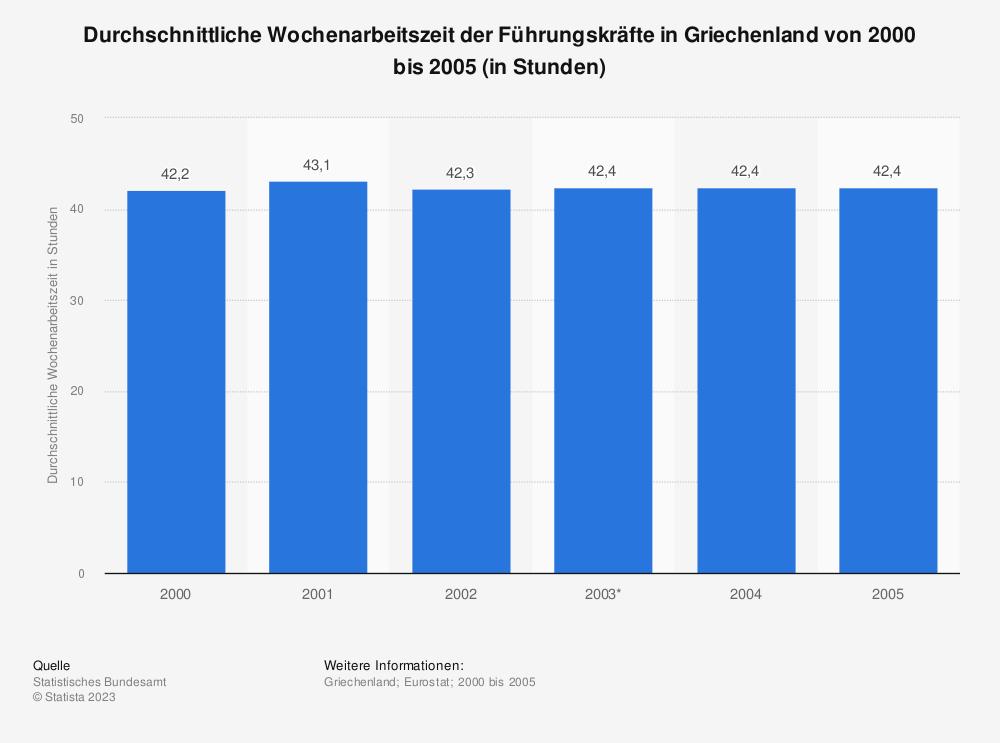 Statistik: Durchschnittliche Wochenarbeitszeit der Führungskräfte in Griechenland von 2000 bis 2005 (in Stunden) | Statista