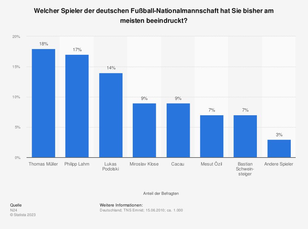 Statistik: Welcher Spieler der deutschen Fußball-Nationalmannschaft hat Sie bisher am meisten beeindruckt?   Statista