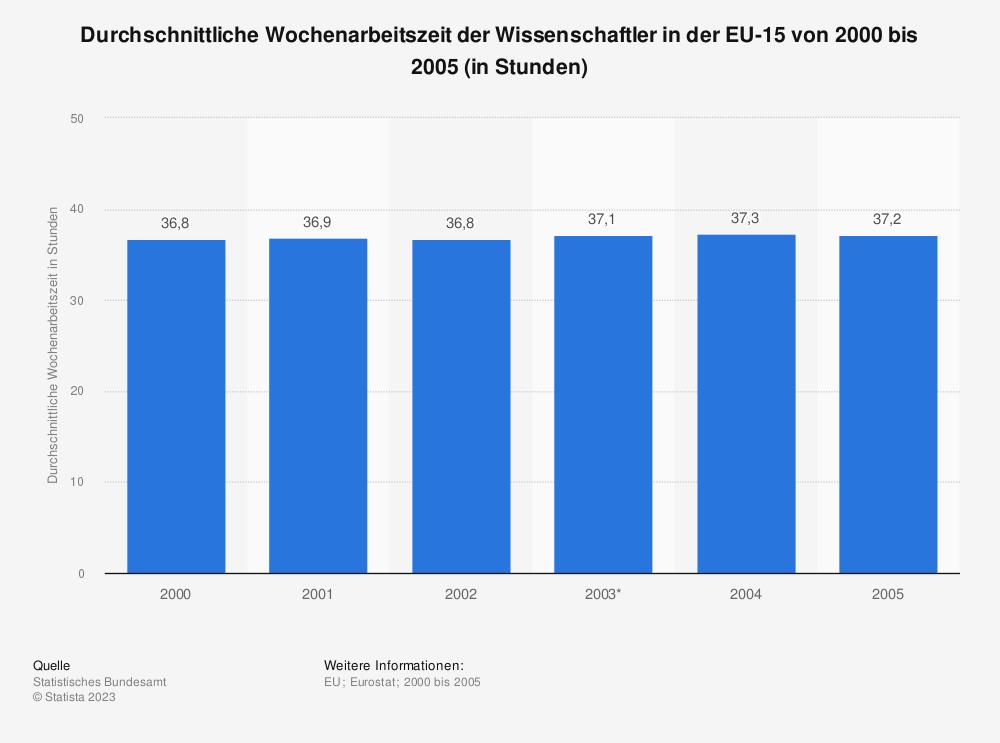 Statistik: Durchschnittliche Wochenarbeitszeit der Wissenschaftler in der EU-15 von 2000 bis 2005 (in Stunden) | Statista