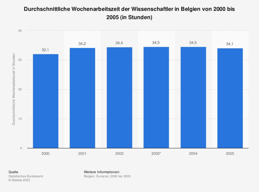 Statistik: Durchschnittliche Wochenarbeitszeit der Wissenschaftler in Belgien von 2000 bis 2005 (in Stunden) | Statista