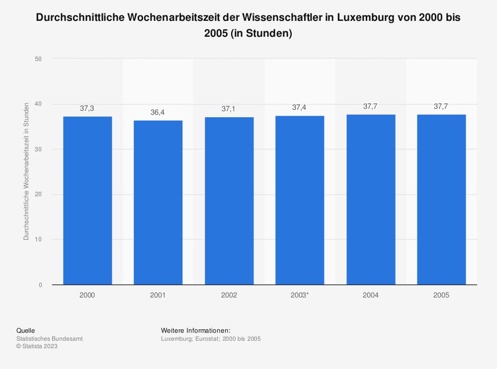Statistik: Durchschnittliche Wochenarbeitszeit der Wissenschaftler in Luxemburg von 2000 bis 2005 (in Stunden) | Statista