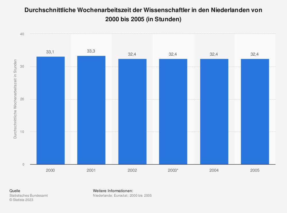 Statistik: Durchschnittliche Wochenarbeitszeit der Wissenschaftler in den Niederlanden von 2000 bis 2005 (in Stunden) | Statista