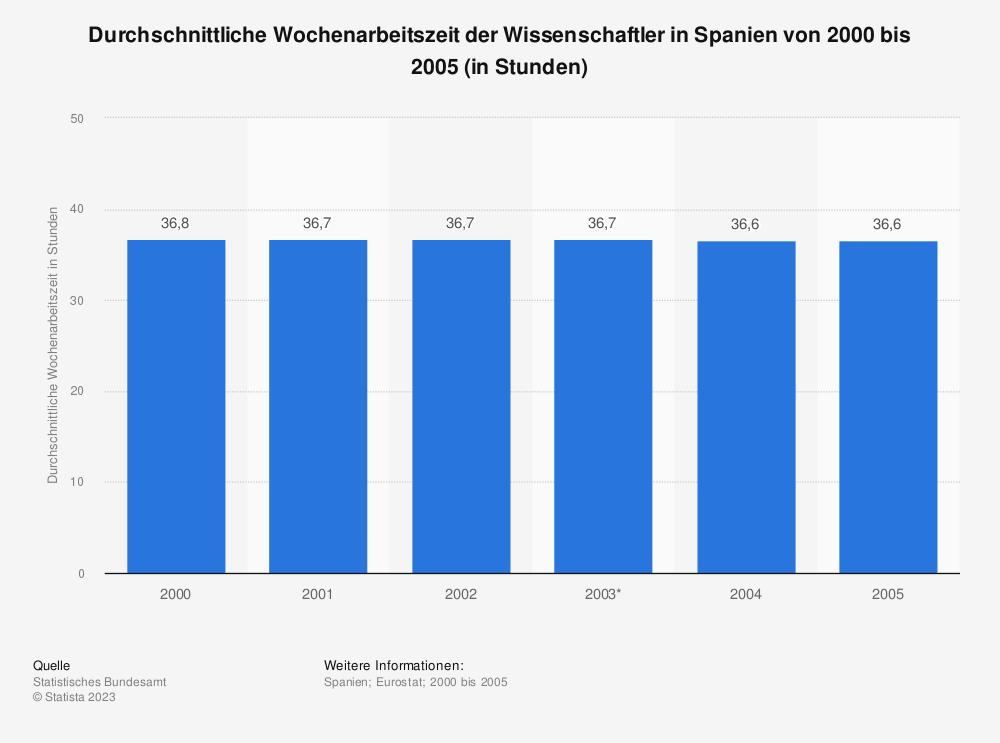 Statistik: Durchschnittliche Wochenarbeitszeit der Wissenschaftler in Spanien von 2000 bis 2005 (in Stunden) | Statista