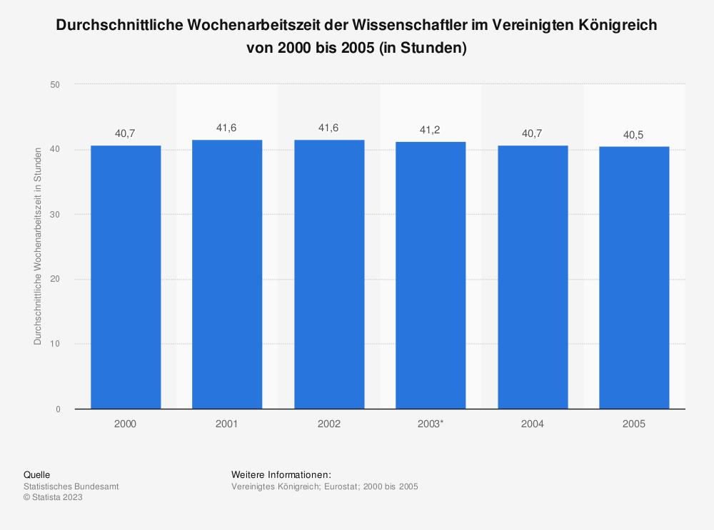 Statistik: Durchschnittliche Wochenarbeitszeit der Wissenschaftler im Vereinigten Königreich von 2000 bis 2005 (in Stunden) | Statista