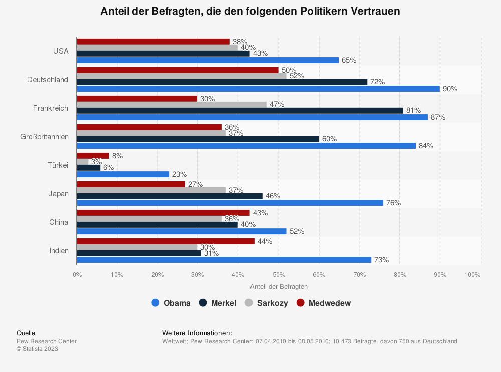 Statistik: Anteil der Befragten, die den folgenden Politikern Vertrauen | Statista