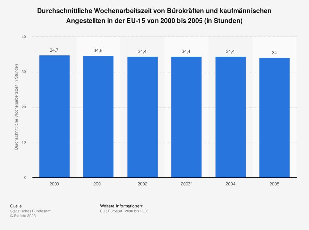 Statistik: Durchschnittliche Wochenarbeitszeit von Bürokräften und kaufmännischen Angestellten in der EU-15 von 2000 bis 2005 (in Stunden) | Statista