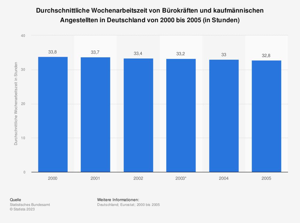 Statistik: Durchschnittliche Wochenarbeitszeit von Bürokräften und kaufmännischen Angestellten in Deutschland von 2000 bis 2005 (in Stunden) | Statista