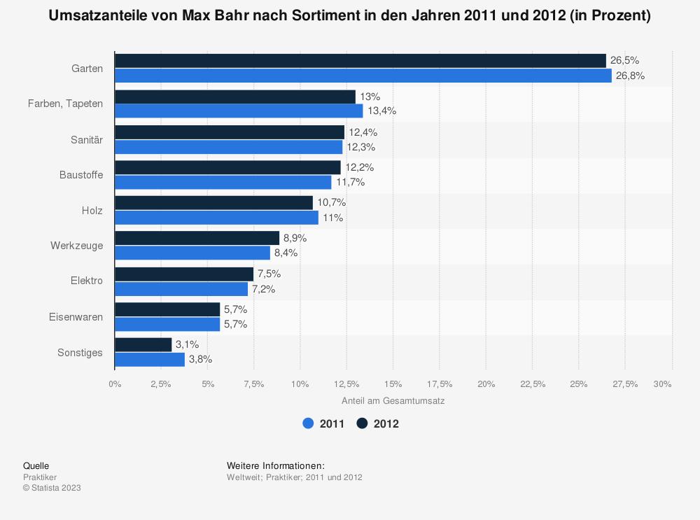 Statistik: Umsatzanteile von Max Bahr nach Sortiment in den Jahren 2011 und 2012 (in Prozent) | Statista