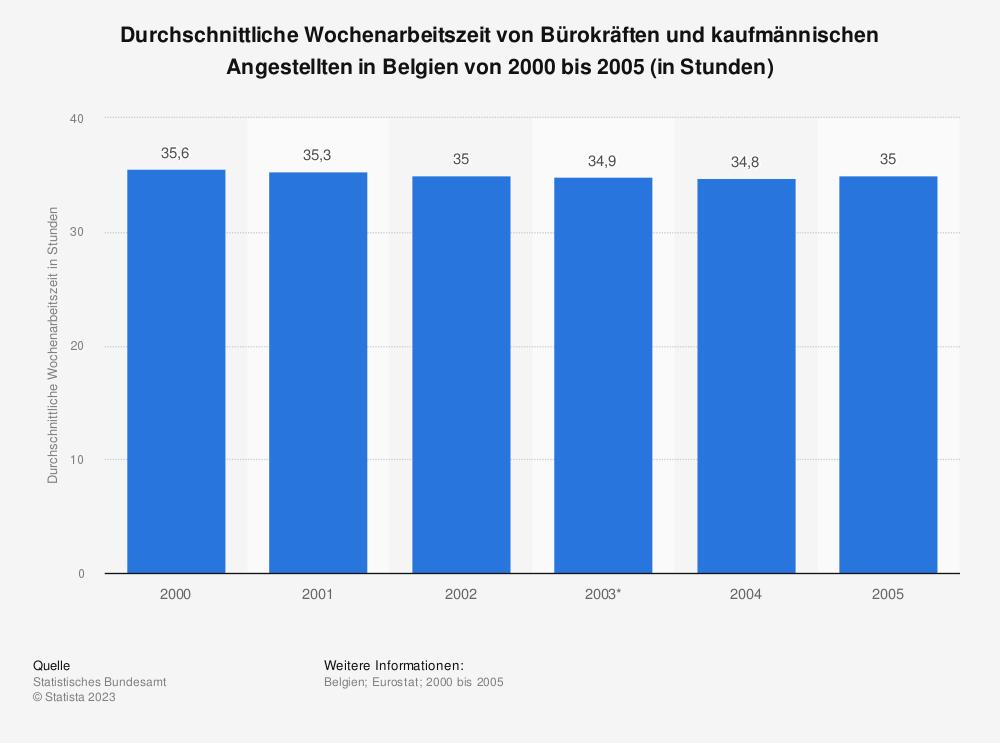 Statistik: Durchschnittliche Wochenarbeitszeit von Bürokräften und kaufmännischen Angestellten in Belgien von 2000 bis 2005 (in Stunden) | Statista