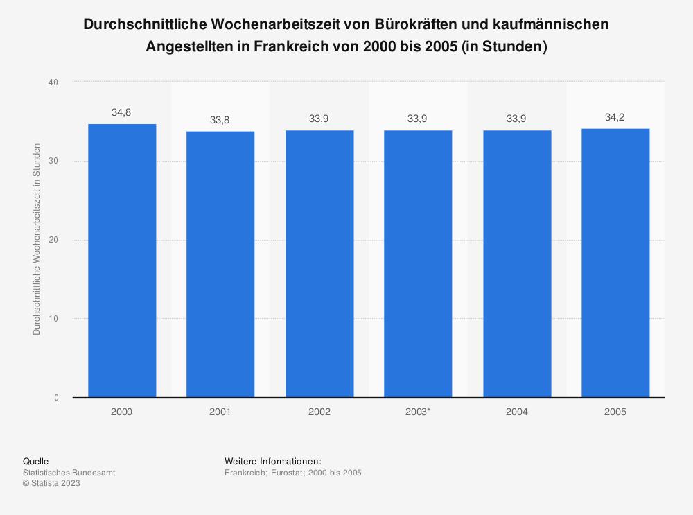 Statistik: Durchschnittliche Wochenarbeitszeit von Bürokräften und kaufmännischen Angestellten in Frankreich von 2000 bis 2005 (in Stunden) | Statista