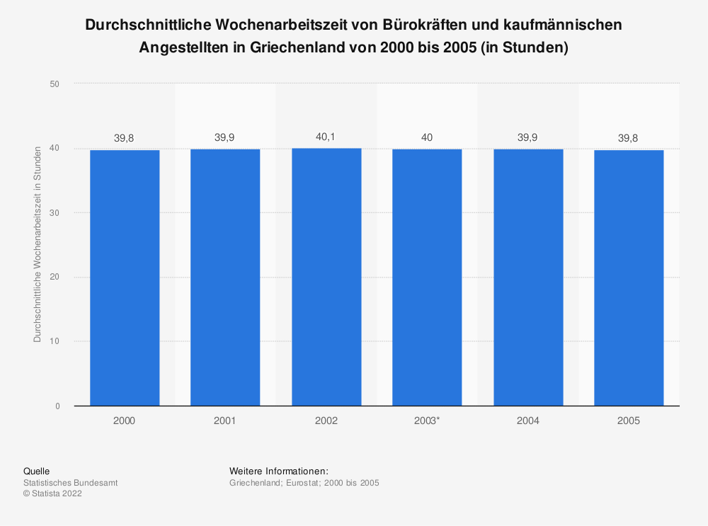 Statistik: Durchschnittliche Wochenarbeitszeit von Bürokräften und kaufmännischen Angestellten in Griechenland von 2000 bis 2005 (in Stunden)   Statista
