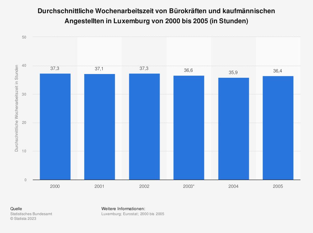 Statistik: Durchschnittliche Wochenarbeitszeit von Bürokräften und kaufmännischen Angestellten in Luxemburg von 2000 bis 2005 (in Stunden) | Statista
