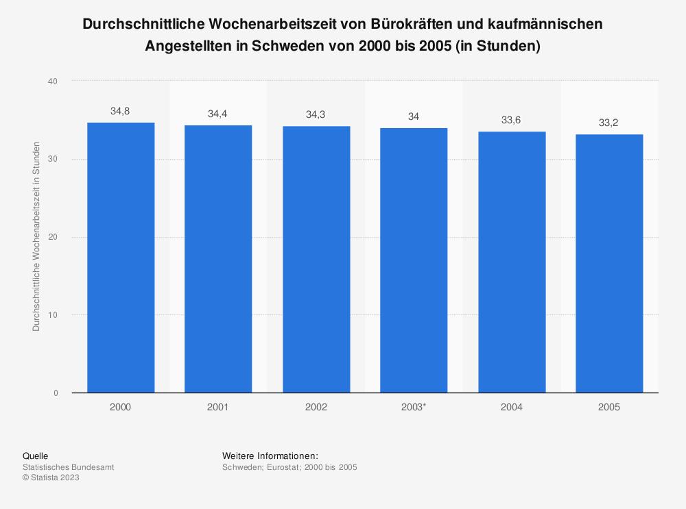 Statistik: Durchschnittliche Wochenarbeitszeit von Bürokräften und kaufmännischen Angestellten in Schweden von 2000 bis 2005 (in Stunden) | Statista