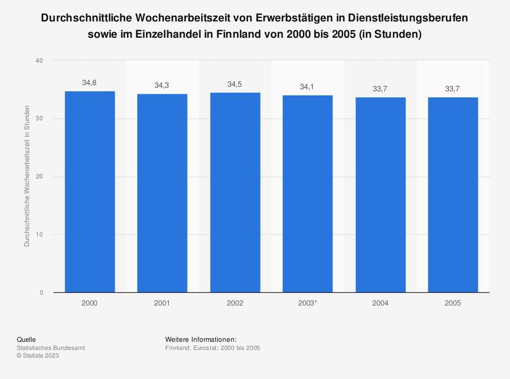Statistik: Durchschnittliche Wochenarbeitszeit von Erwerbstätigen in Dienstleistungsberufen sowie im Einzelhandel in Finnland von 2000 bis 2005 (in Stunden) | Statista