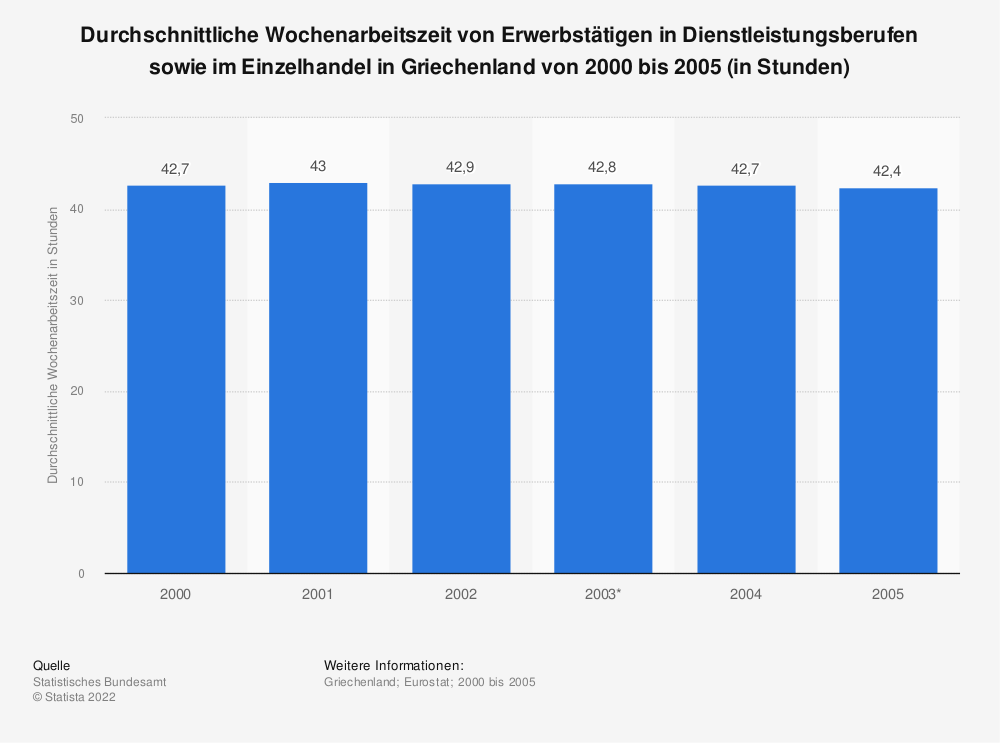 Statistik: Durchschnittliche Wochenarbeitszeit von Erwerbstätigen in Dienstleistungsberufen sowie im Einzelhandel in Griechenland von 2000 bis 2005 (in Stunden) | Statista