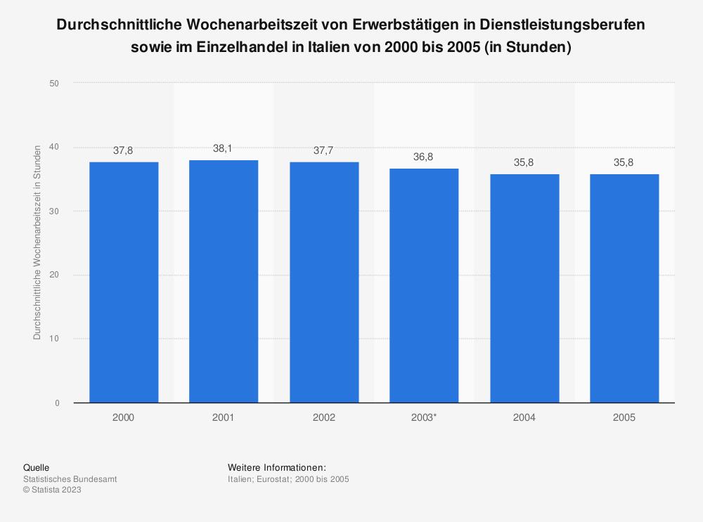 Statistik: Durchschnittliche Wochenarbeitszeit von Erwerbstätigen in Dienstleistungsberufen sowie im Einzelhandel in Italien von 2000 bis 2005 (in Stunden) | Statista